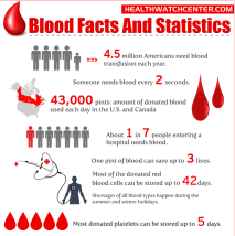 blood facts-2
